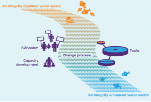 integrity change process